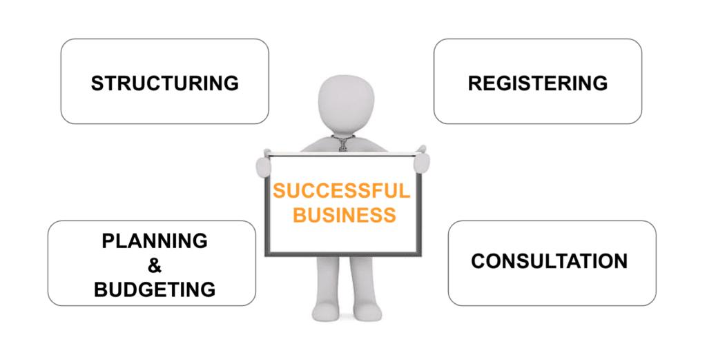 management services sydney